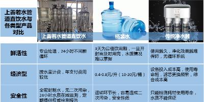 分质供水(管道直饮水)渐成饮水新趋势?